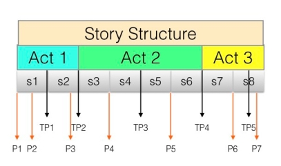 Story Structure.001